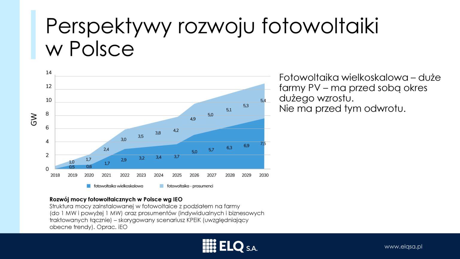 Prezentacja_ELQ_ PL28